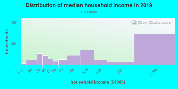 Household income distribution in 2013 in Dry Creek in San Jose neighborhood in CA