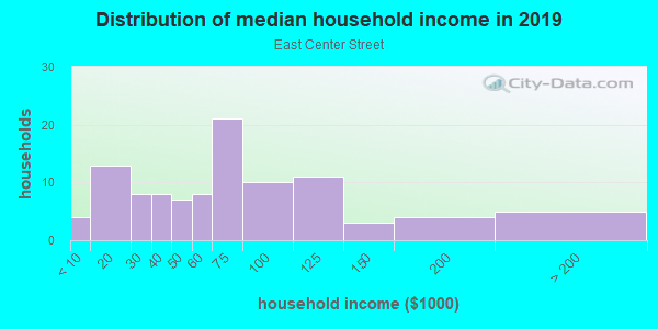 Household income distribution in 2013 in East Center Street in Anaheim neighborhood in CA