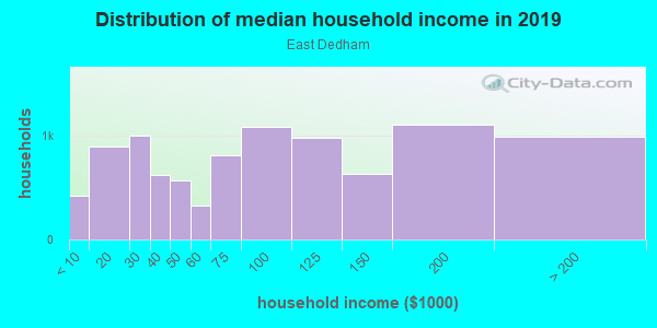 Household income distribution in 2013 in East Dedham in Dedham neighborhood in MA
