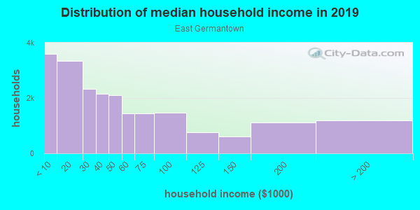 Household income distribution in 2013 in East Germantown in Philadelphia neighborhood in PA
