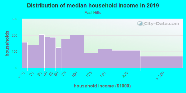 Household income distribution in 2013 in East Hills in Grand Rapids neighborhood in MI