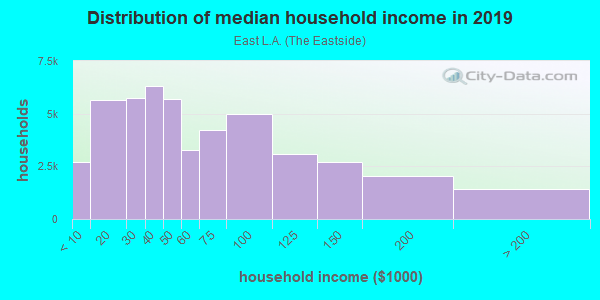 Household income distribution in 2013 in East L.A. in Los Angeles neighborhood in CA