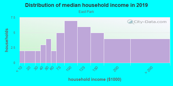 Household income distribution in 2013 in East Park in Orlando neighborhood in FL