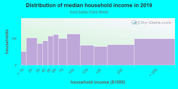 Household income distribution in 2013 in East Santa Clara Street in San Jose neighborhood in CA