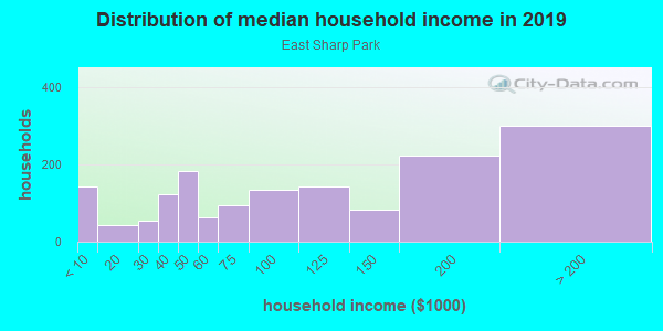 Household income distribution in 2013 in East Sharp Park in Pacifica neighborhood in CA
