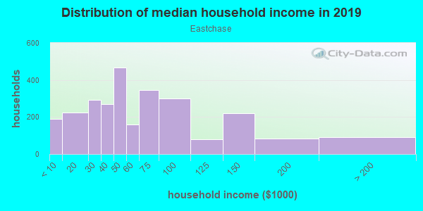 Household income distribution in 2013 in Eastchase in Fort Worth neighborhood in TX