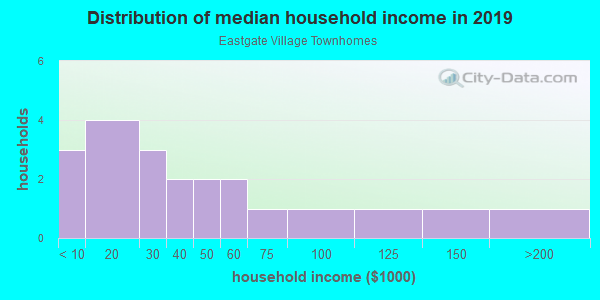 Household income distribution in 2013 in Eastgate Village Townhomes in Grand Junction neighborhood in CO