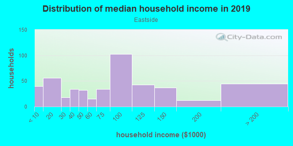 Household income distribution in 2013 in Eastside in Lexington neighborhood in KY