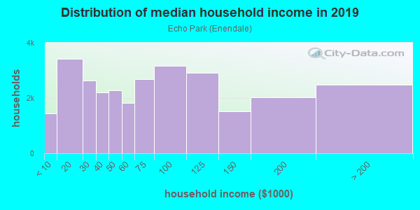 Household income distribution in 2013 in Echo Park in Los Angeles neighborhood in CA