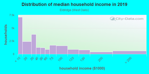 Household income distribution in 2013 in Eldridge in Houston neighborhood in TX