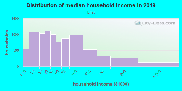 Household income distribution in 2013 in Ellet in Akron neighborhood in OH