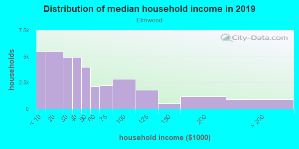 Household income distribution in 2013 in Elmwood in Philadelphia neighborhood in PA
