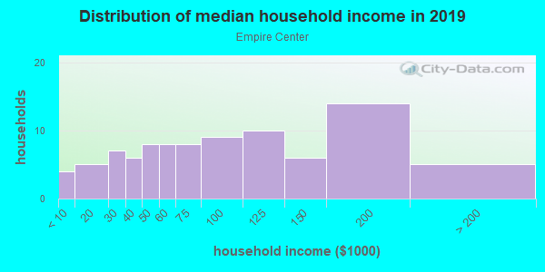 Household income distribution in 2013 in Empire Center in Fontana neighborhood in CA