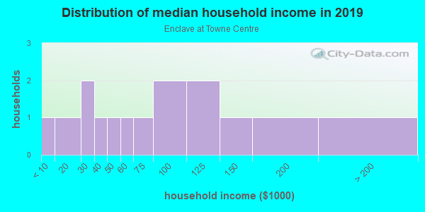 Household income distribution in 2013 in Enclave at Towne Centre in Round Rock neighborhood in TX