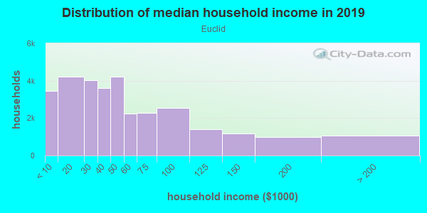 Household income distribution in 2013 in Euclid in Euclid neighborhood in OH
