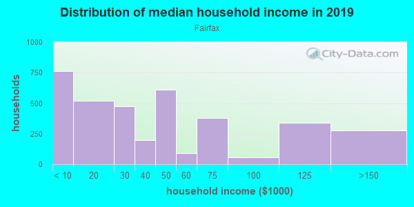Household income distribution in 2013 in Fairfax in Kansas City neighborhood in KS