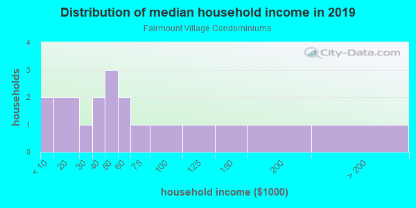 Household income distribution in 2013 in Fairmount Village Condominiums in Grand Junction neighborhood in CO