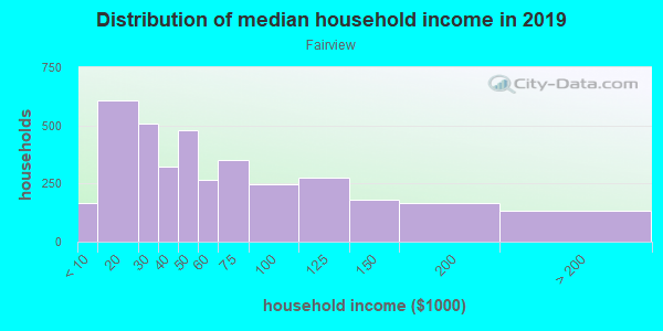 Household income distribution in 2013 in Fairview in Anchorage neighborhood in AK