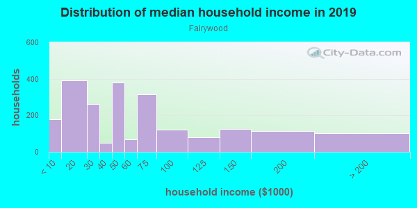 Household income distribution in 2013 in Fairywood in Pittsburgh neighborhood in PA