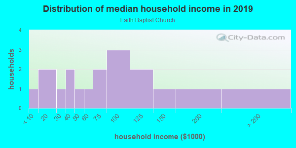 Household income distribution in 2013 in Faith Baptist Church in Brandon neighborhood in FL