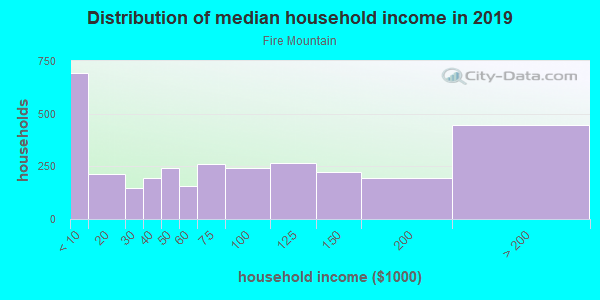 Household income distribution in 2013 in Fire Mountain in Oceanside neighborhood in CA