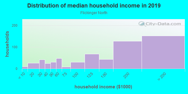 Household income distribution in 2013 in Flickinger North in San Jose neighborhood in CA