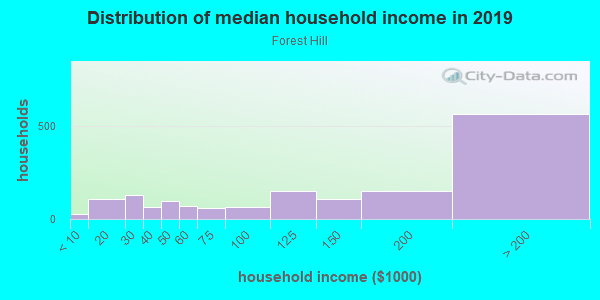 Household income distribution in 2013 in Forest Hill in San Francisco neighborhood in CA