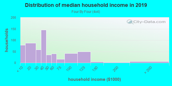 Household income distribution in 2013 in Four By Four in Baltimore neighborhood in MD