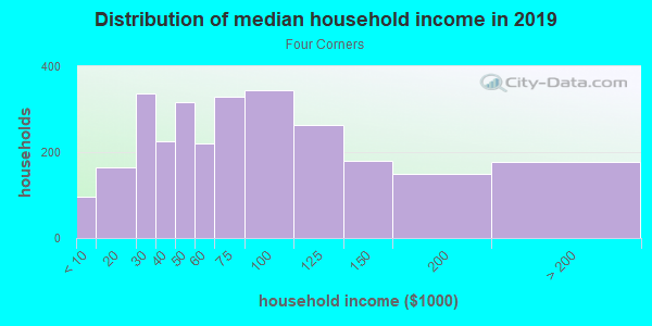 Household income distribution in 2013 in Four Corners in Orlando neighborhood in FL