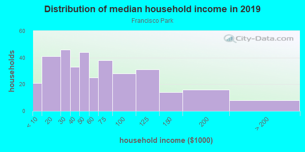 Household income distribution in 2013 in Francisco Park in Las Vegas neighborhood in NV