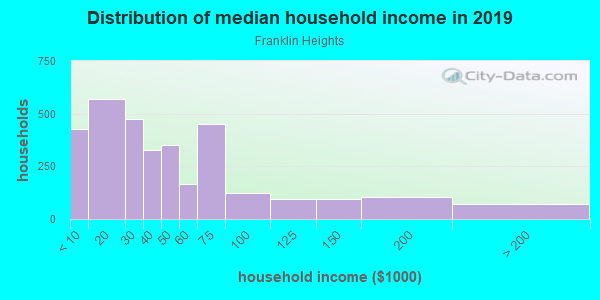 Household income distribution in 2013 in Franklin Heights in Milwaukee neighborhood in WI