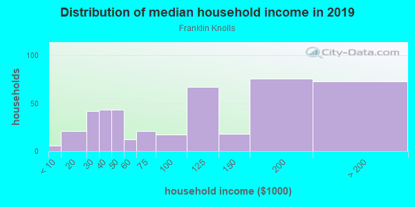 Household income distribution in 2013 in Franklin Knolls in Silver Spring neighborhood in MD