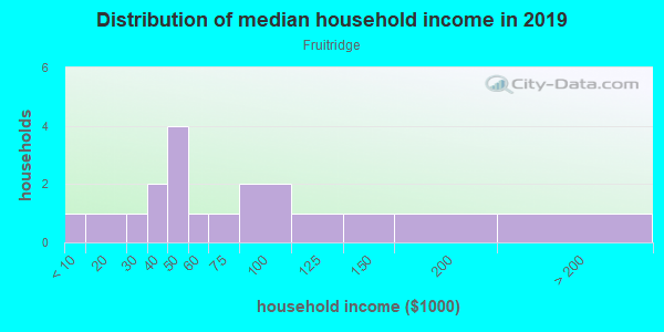 Household income distribution in 2013 in Fruitridge in Grand Junction neighborhood in CO