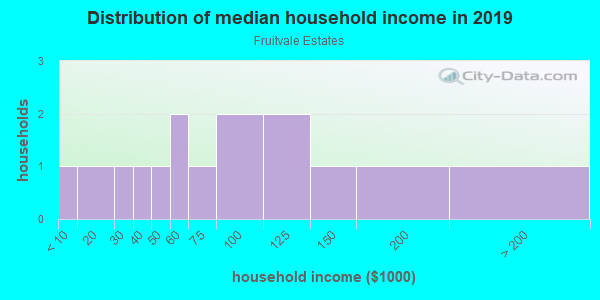 Household income distribution in 2013 in Fruitvale Estates in Grand Junction neighborhood in CO