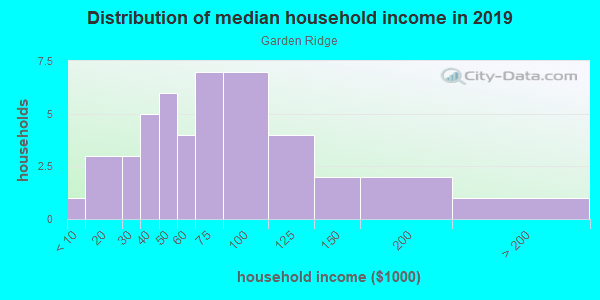 Household income distribution in 2013 in Garden Ridge in Round Rock neighborhood in TX