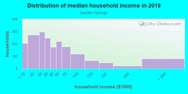 Household income distribution in 2013 in Garden Springs in Lexington neighborhood in KY