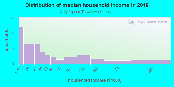 Household income distribution in 2013 in Getty Square in Yonkers neighborhood in NY