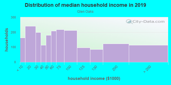Household income distribution in 2013 in Glen Oaks in Baltimore neighborhood in MD