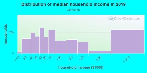 Household income distribution in 2013 in Glenallen in Silver Spring neighborhood in MD