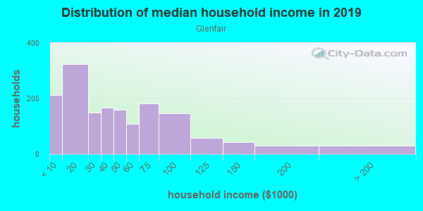 Household income distribution in 2013 in Glenfair in Portland neighborhood in OR