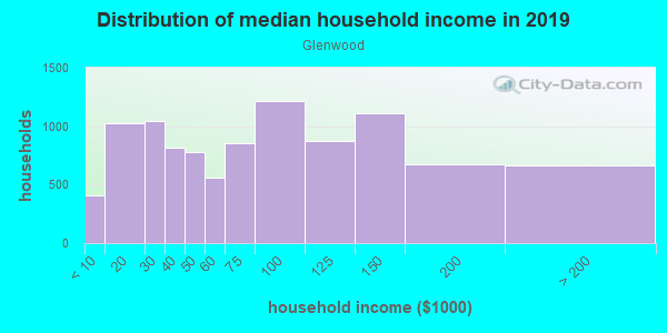 Household income distribution in 2013 in Glenwood in San Rafael neighborhood in CA