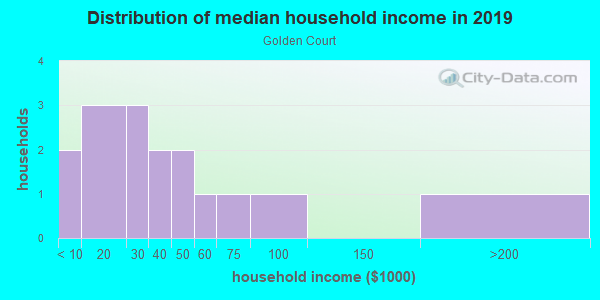 Household income distribution in 2013 in Golden Court in Grand Junction neighborhood in CO