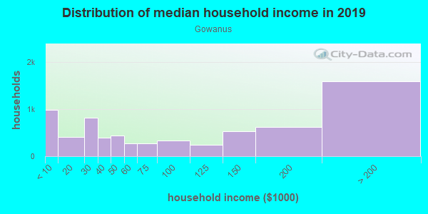 Household income distribution in 2013 in Gowanus in Brooklyn neighborhood in NY