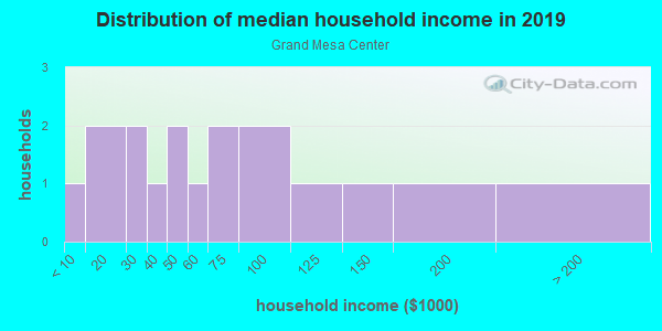 Household income distribution in 2013 in Grand Mesa Center in Grand Junction neighborhood in CO