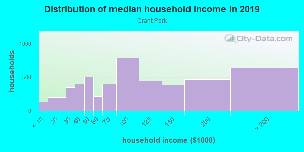 Household income distribution in 2013 in Grant Park in Atlanta neighborhood in GA