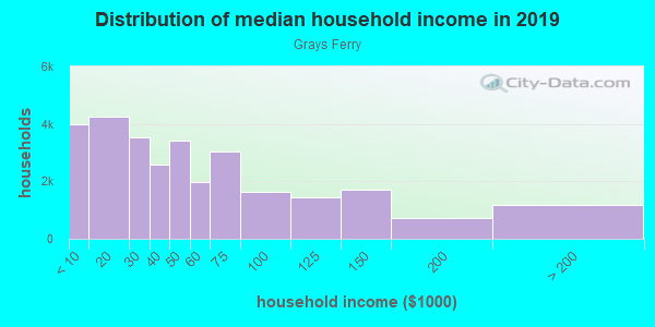 Household income distribution in 2013 in Grays Ferry in Philadelphia neighborhood in PA