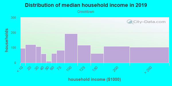 Household income distribution in 2013 in Greektown in Baltimore neighborhood in MD