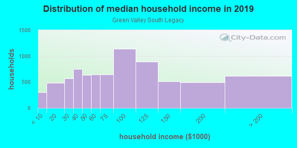 Household income distribution in 2013 in Green Valley South Legacy in Henderson neighborhood in NV