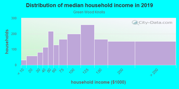 Household income distribution in 2013 in Green Wood Knolls in Silver Spring neighborhood in MD