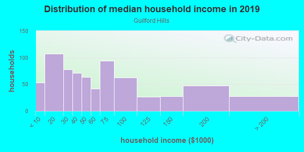 Household income distribution in 2013 in Guilford Hills in Greensboro neighborhood in NC